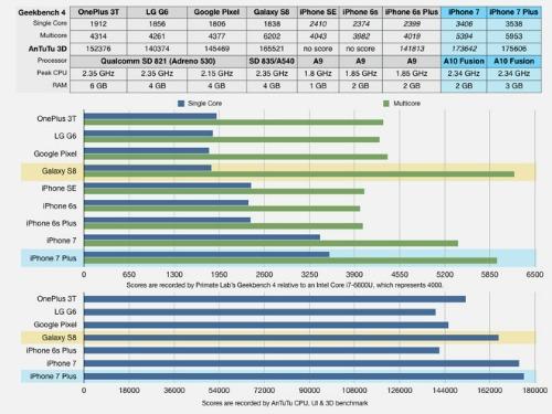 """RAM nhỏ, iPhone 7 vẫn """"vượt mặt"""" Galaxy S8 và LG G6 về hiệu suất - 2"""