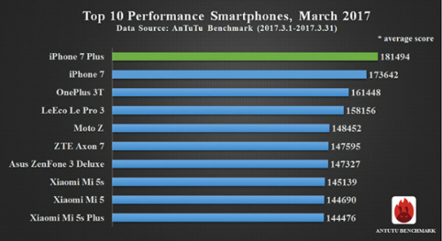 """RAM nhỏ, iPhone 7 vẫn """"vượt mặt"""" Galaxy S8 và LG G6 về hiệu suất - 3"""