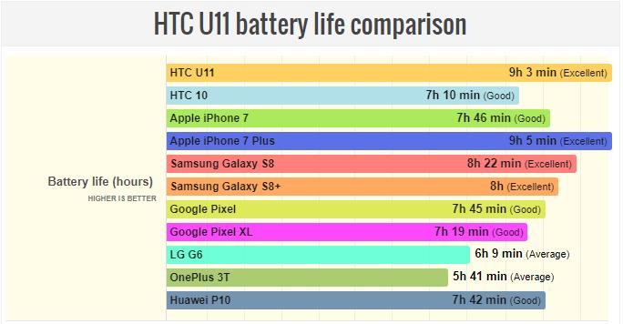 Kết quả test pin HTC U11: ngang iPhone 7 Plus! - ảnh 2