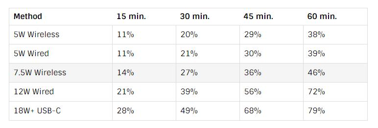 So sánh tốc độ sạc giữa không dây và có dây trên iPhone X hình 2