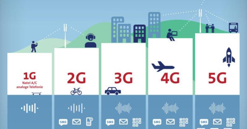 Các chuẩn kết nối mạng di động trên smartphone hiện nay