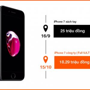 iPhone 7: Xách tay 25 triệu, có hàng 16/9 & Công ty 18.29 triệu, 15/10 lên kệ - bạn chọn gì?