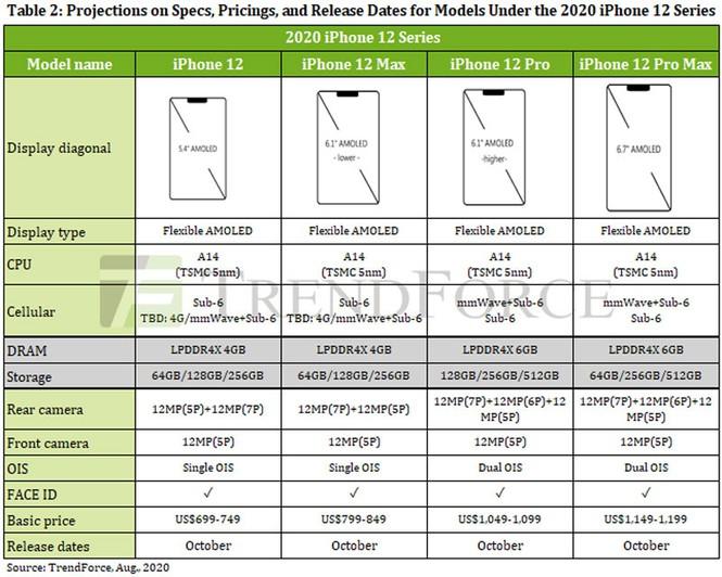 cấu hình rò rỉ iphone 12 pro max