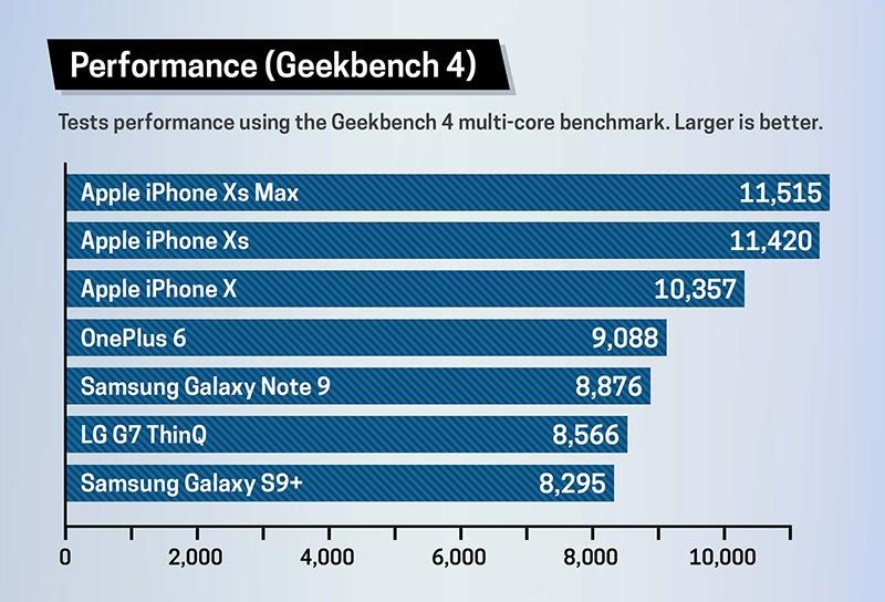 hiệu năng iPhone XS Max 64GB 1 sim