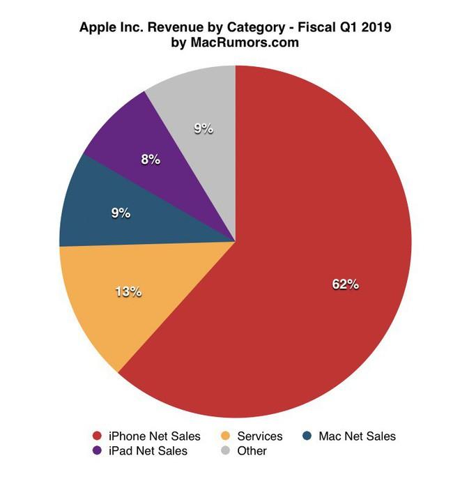 Apple sắp đạt mốc 1 tỷ chiếc iPhone hoạt động hình 2