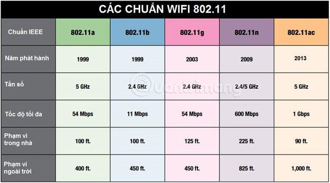 Tìm hiểu các chuẩn Wifi thông dụng hiện nay hình 5