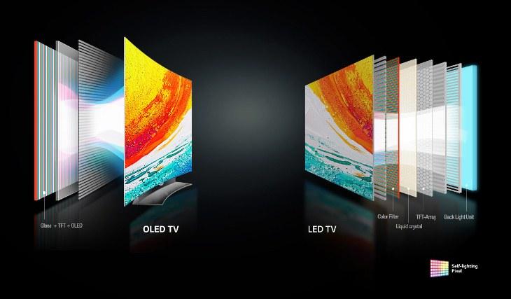 Tìm hiều công nghệ màn hình OLED hình 1