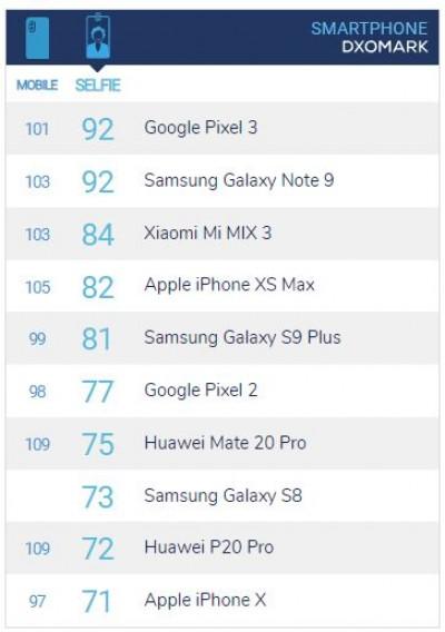 Pixel 3 và Galaxy Note 9 là smartphone có camera trước tốt nhất theo DxOMark hình 2