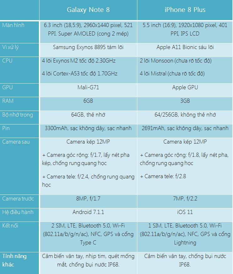 So sánh hiệu năng iPhone 8 Plus và Galaxy Note8: Ai là kẻ chiến thắng? hình 2
