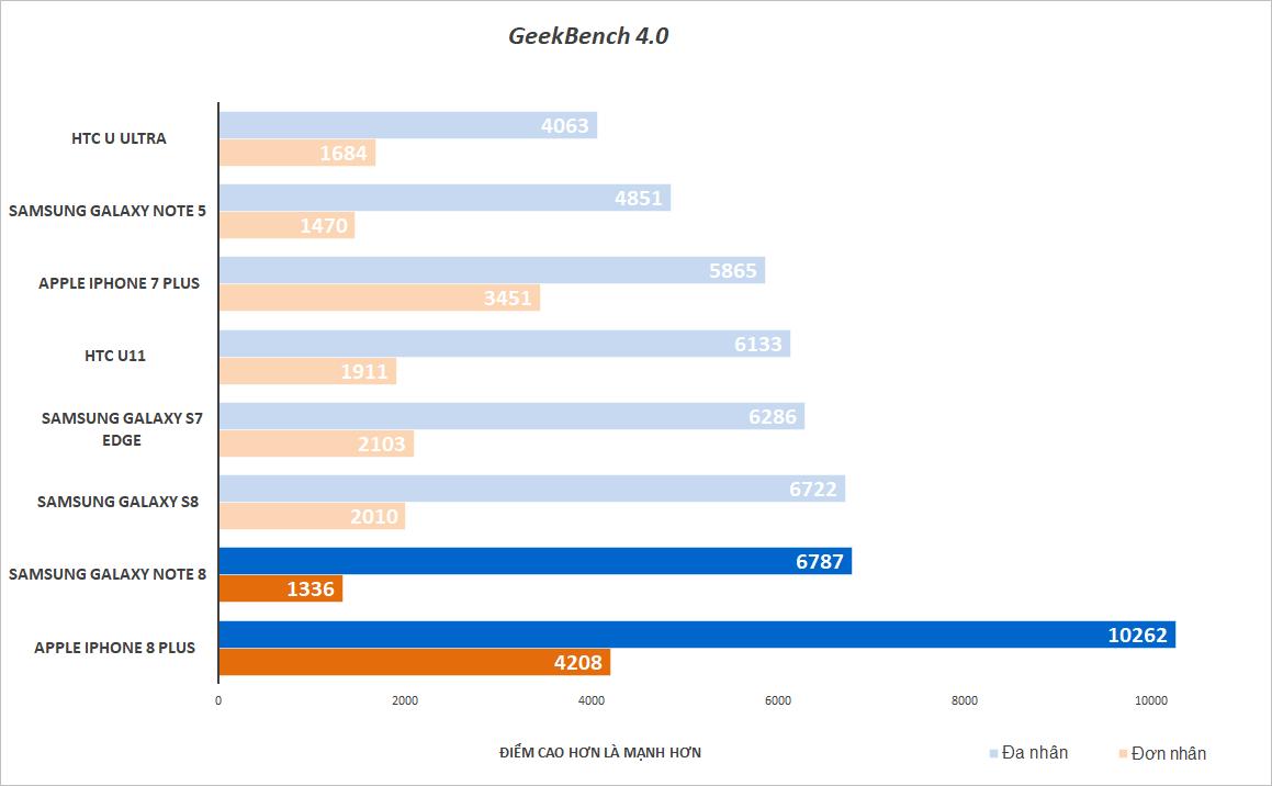 So sánh hiệu năng iPhone 8 Plus và Galaxy Note8: Ai là kẻ chiến thắng? hình 4