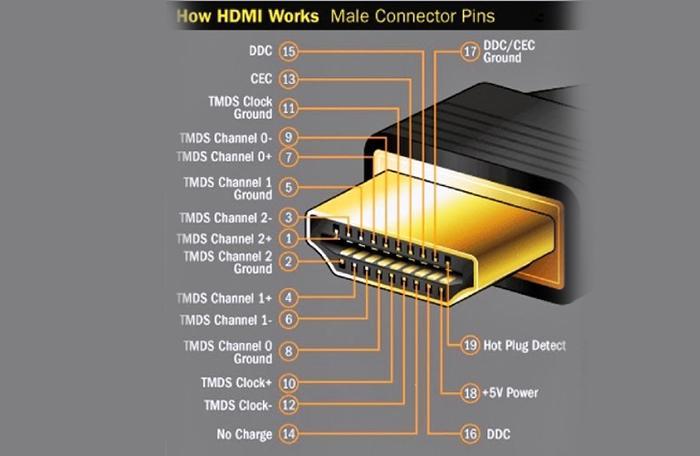 Kết nối HDMI là gì ? hình 3