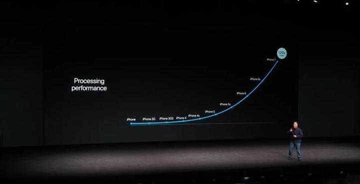 Toàn bộ thông tin về chip A10 Fusion của Apple hình 3