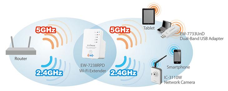 Wi-Fi Dual-band là gì? hình 2