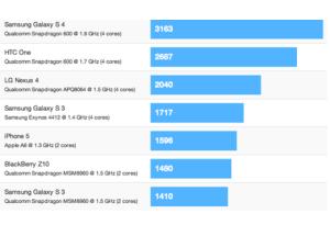 Điểm hiệu năng Galaxy S4 qua mặt tất cả đối thủ