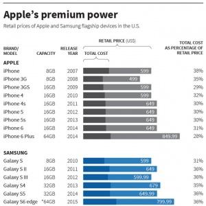 Samsung trả giá đắt trong cuộc chiến chống iPhone